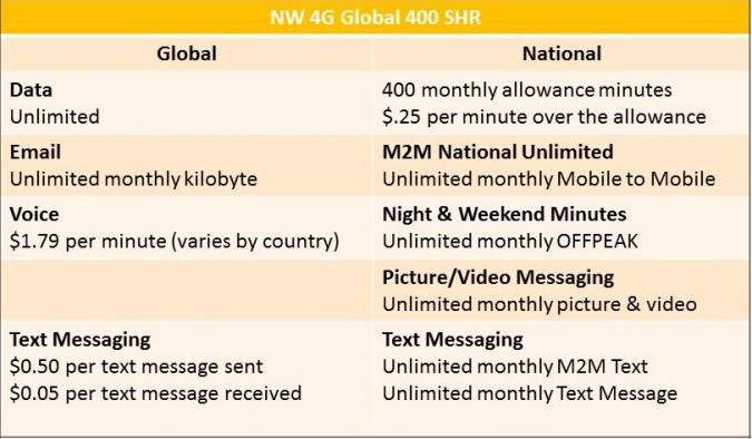 Global Cell Phone Information-675x394